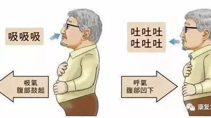 武清中医院针灸康复科健身保健操之——腹式呼吸法